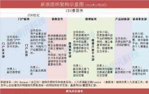 2013新浪组织架构图